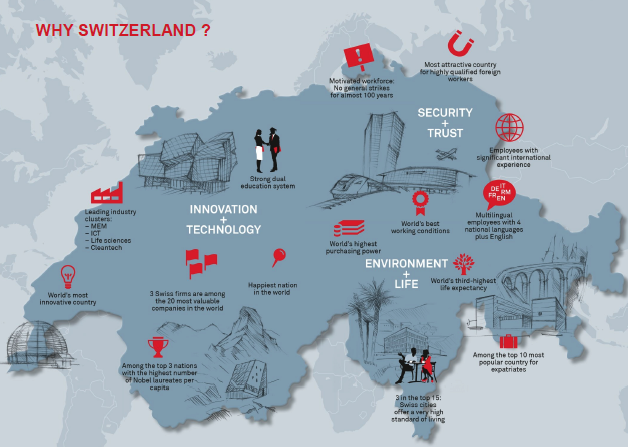 Image: Strengths of Switzerland (S-GE presentation)